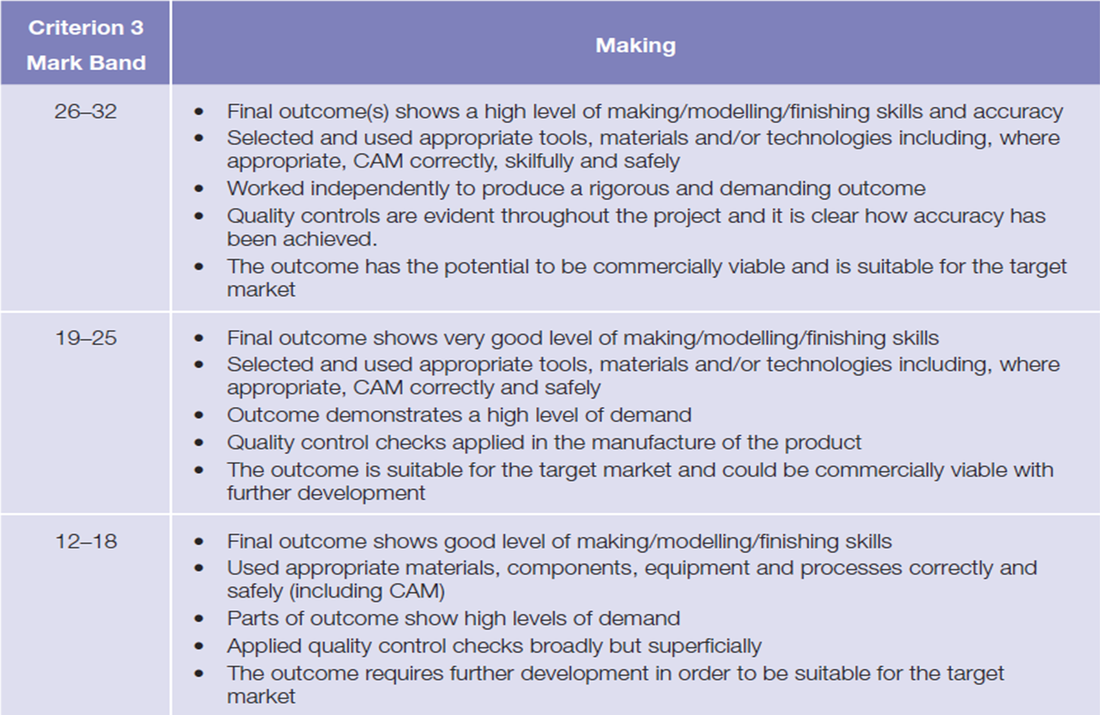 Aqa graphics coursework mark scheme